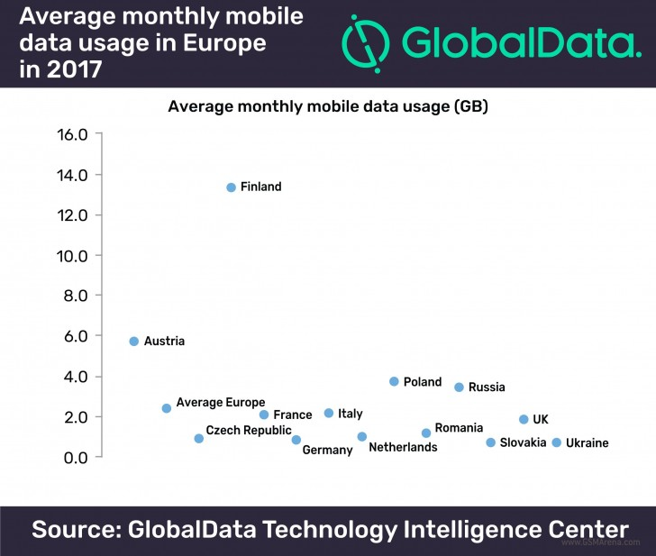 GlobalData: европейцы качают 2,4 Гбайта мобильных данных в месяц в 2017 году