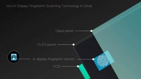 Vivo показали смартфон с дактилоскопическим сенсором под экраном на CES 2018
