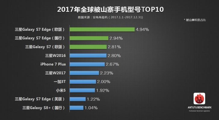 Samsung — это самый подделываемый бренд среди производителей смартфонов