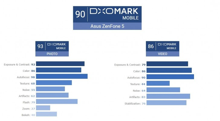DxOMark высоко оценили камеру Asus Zenfone 5
