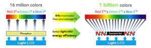 Принцип работы LED панелей с квантовыми точками